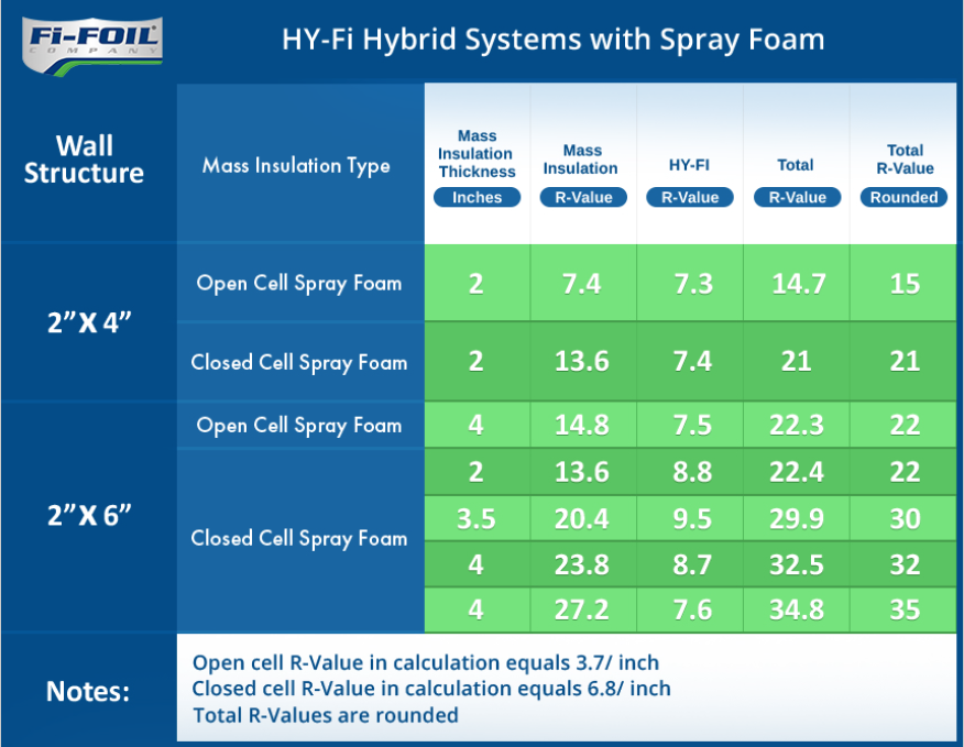 HY-Fi Hybrid System with Spray Foam Insulation