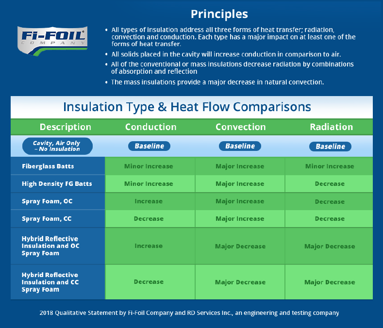 Insulation Type & Heat Flow Comparisons